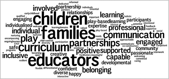 Image of a word cloud with largest words: children, families, educators. Smaller words: curriculum, communication, partnerships, learning, professional, individual, engaged, positive, supported, capable. Small words: approachable, belonging, community, competent, confident, creative, curriculum, developmental, diverse, engaging, expertise, happy, inclusive, individualised, interactive, involved, learners, needs, nurtured, participants, partnerships, passionate, play, play-based, relationships, safe, special, supportive. Smallest words: becoming open, caring, child-centred, co-constructors, committed, communicate, competent, dedicated, differentiated, diversity, early childhood, emotional, encompassing, essential, EYLF, facilitators, feedback, flexible, holistic, important, individuals, informed, learning domains, links, meaningful, nurturing, ongoing learners, participation, partners, play-based, programs, qualified, resilient, social, supportive, teamwork, valued, welcome, welcoming.